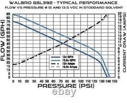 Véritable Walbro Gsl392 En Ligne Externe 5 Bar Pompe À Carburant + Kit Raccords Complets
